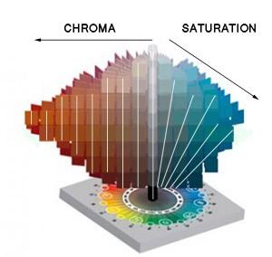 Разница между цветностью (Chroma) и насыщенностью (Saturation)