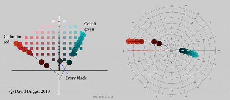 Современная и традиционная теории цвета Часть II