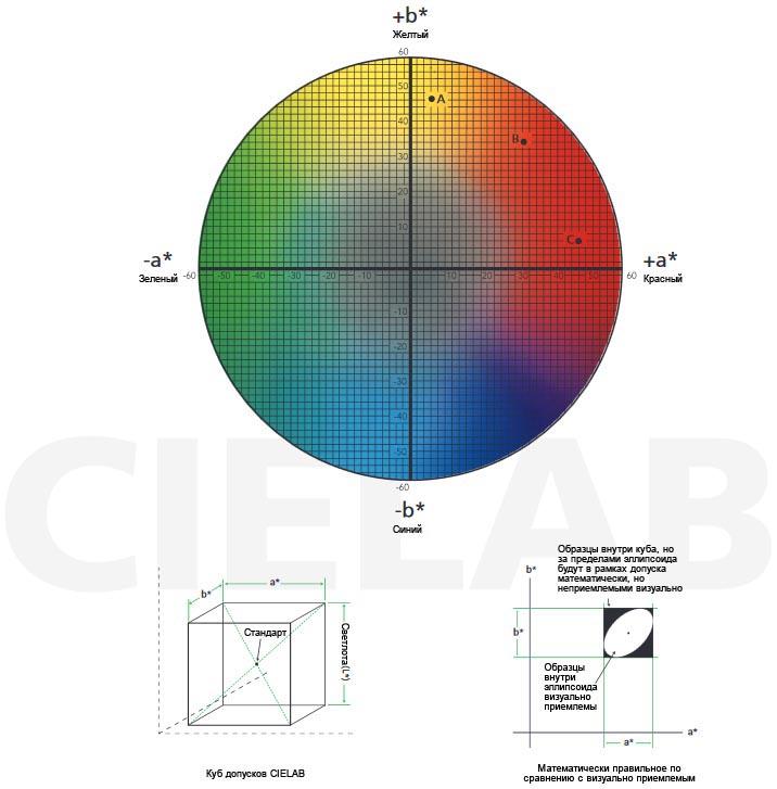 Расчеты цветовых допусков: CIELAB, CIELCH, CMC